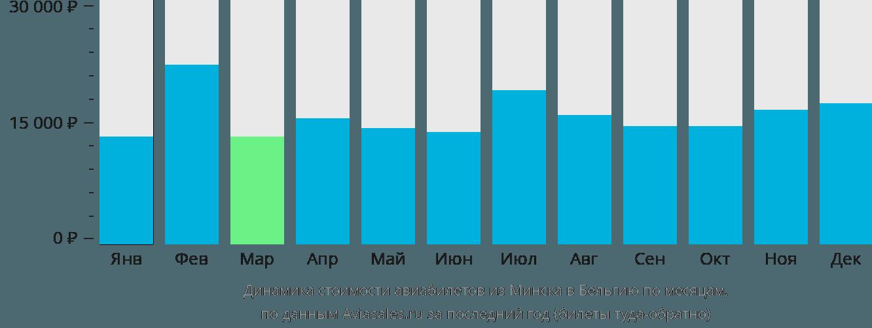 Динамика стоимости авиабилетов из Минска в Бельгию по месяцам