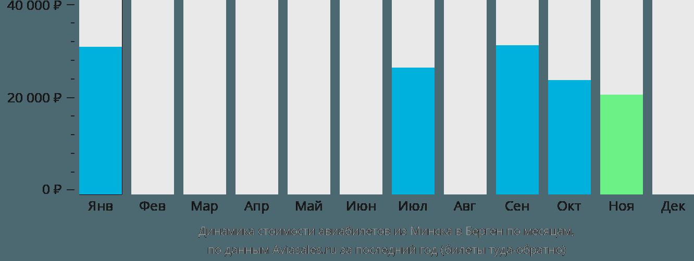 Динамика стоимости авиабилетов из Минска в Берген по месяцам