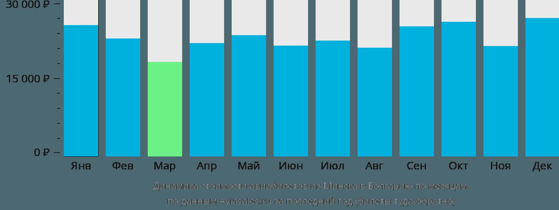 Динамика стоимости авиабилетов из Минска в Болгарию по месяцам