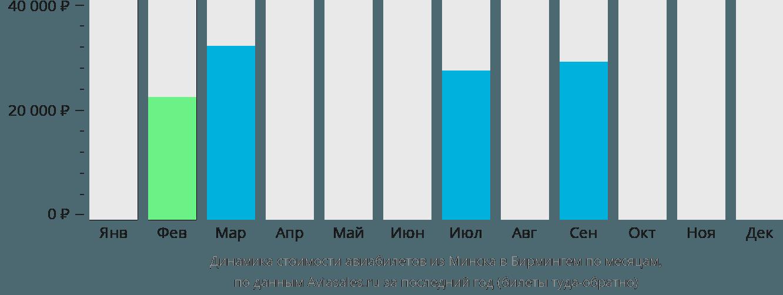Динамика стоимости авиабилетов из Минска в Бирмингем по месяцам