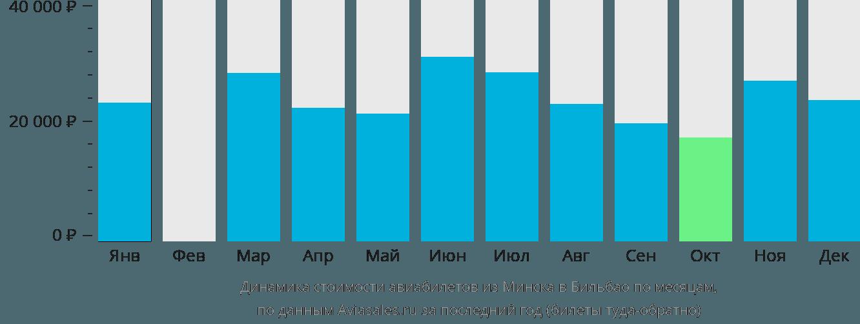 Динамика стоимости авиабилетов из Минска в Бильбао по месяцам