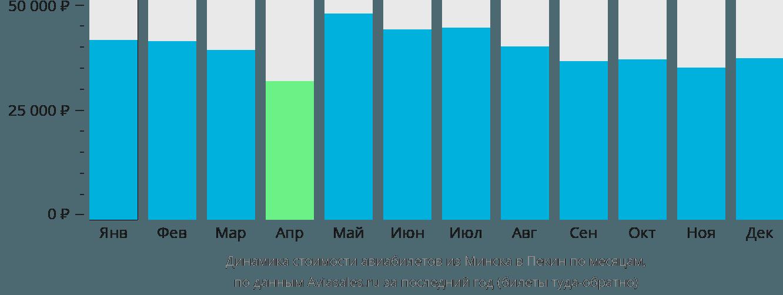 Динамика стоимости авиабилетов из Минска в Пекин по месяцам
