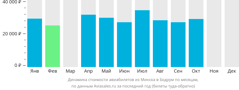 Динамика стоимости авиабилетов из Минска в Бодрум по месяцам