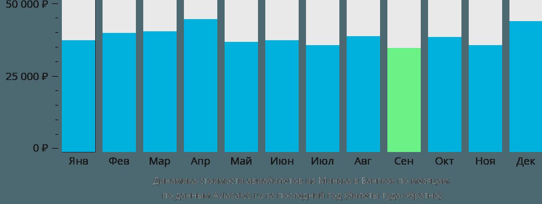 Динамика стоимости авиабилетов из Минска в Бангкок по месяцам