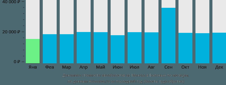 Динамика стоимости авиабилетов из Минска в Болонью по месяцам