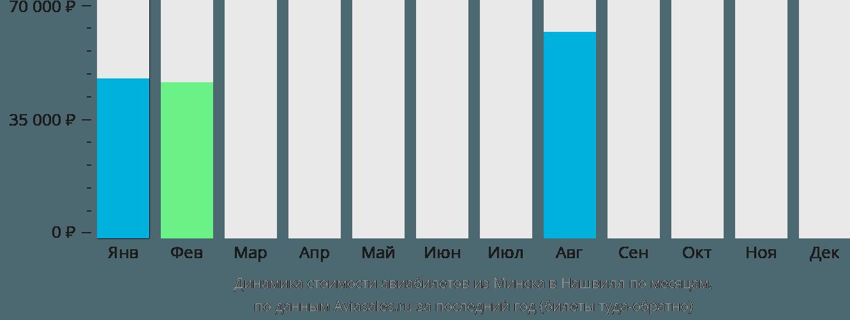 Динамика стоимости авиабилетов из Минска в Нашвилл по месяцам