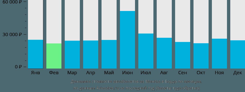 Динамика стоимости авиабилетов из Минска в Бордо по месяцам