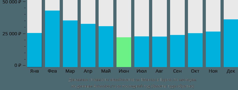 Динамика стоимости авиабилетов из Минска в Бургас по месяцам