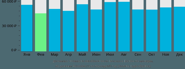 Динамика стоимости авиабилетов из Минска в Бостон по месяцам
