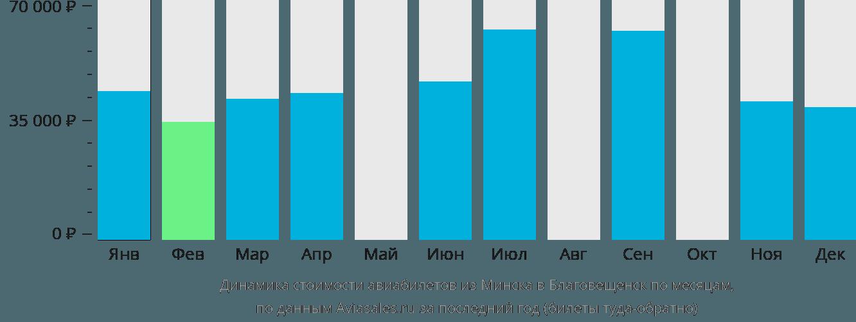 Динамика стоимости авиабилетов из Минска в Благовещенск по месяцам