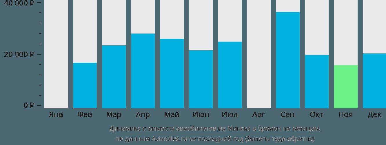 Динамика стоимости авиабилетов из Минска в Бремен по месяцам