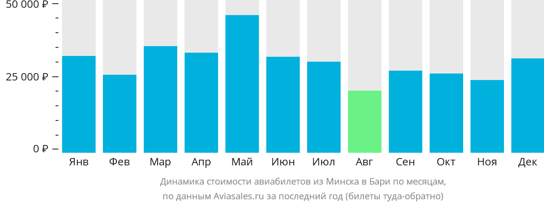 Динамика стоимости авиабилетов из Минска в Бари по месяцам