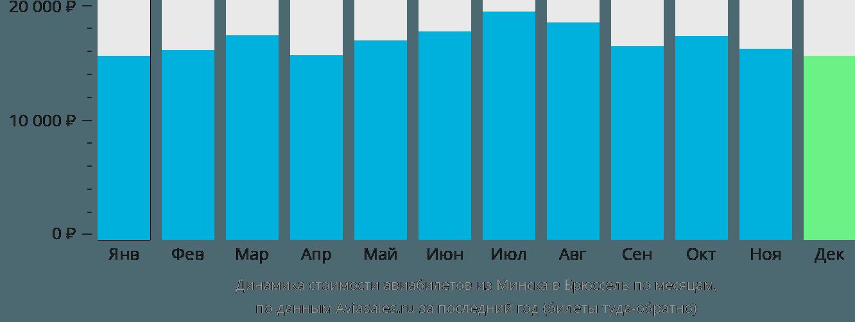 Динамика стоимости авиабилетов из Минска в Брюссель по месяцам