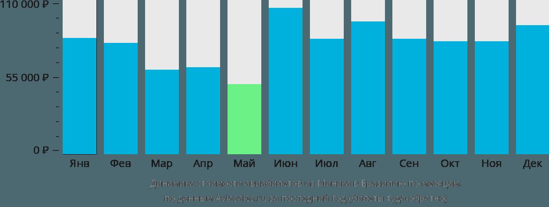 Динамика стоимости авиабилетов из Минска в Бразилию по месяцам