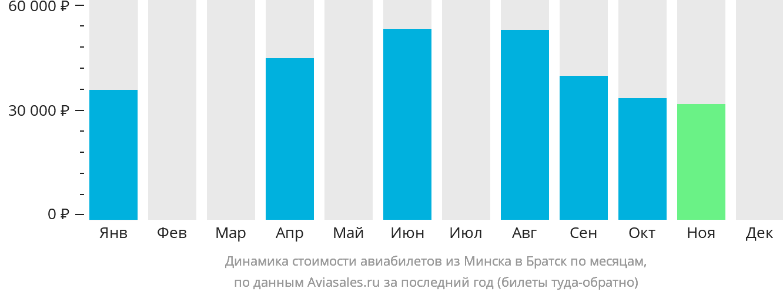 Динамика стоимости авиабилетов из Минска в Братск по месяцам