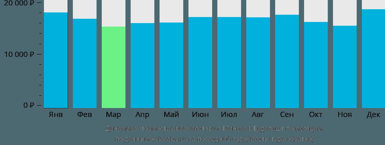 Динамика стоимости авиабилетов из Минска в Будапешт по месяцам