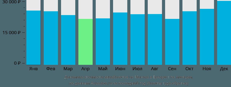 Динамика стоимости авиабилетов из Минска в Бухарест по месяцам