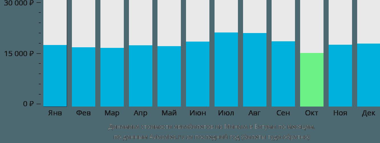 Динамика стоимости авиабилетов из Минска в Батуми по месяцам