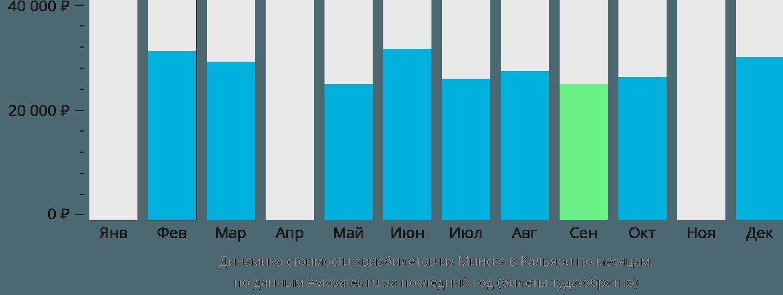 Динамика стоимости авиабилетов из Минска в Кальяри по месяцам