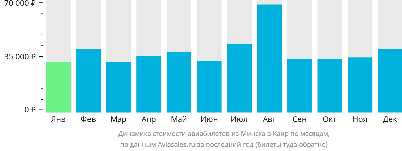 Динамика стоимости авиабилетов из Минска в Каир по месяцам