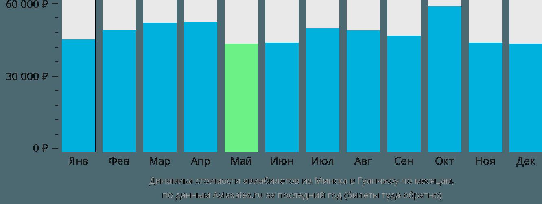 Динамика стоимости авиабилетов из Минска в Гуанчжоу по месяцам