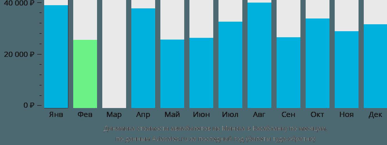 Динамика стоимости авиабилетов из Минска в Касабланку по месяцам