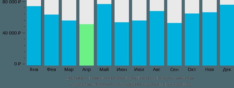 Динамика стоимости авиабилетов из Минска в Канаду по месяцам