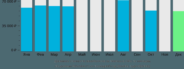 Динамика стоимости авиабилетов из Минска в Себу по месяцам