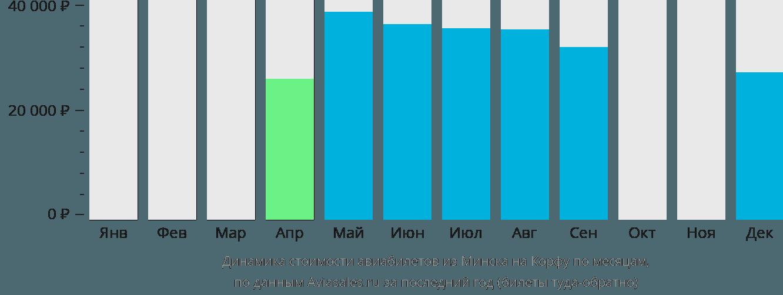 Динамика стоимости авиабилетов из Минска на Корфу по месяцам