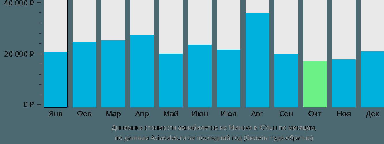 Динамика стоимости авиабилетов из Минска в Кёльн по месяцам