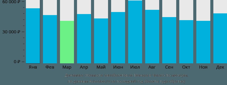 Динамика стоимости авиабилетов из Минска в Чикаго по месяцам