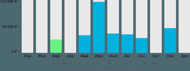 Динамика стоимости авиабилетов из Минска в Ханью по месяцам