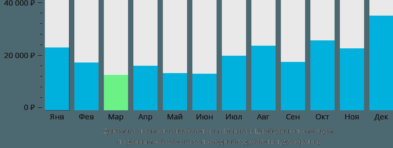Динамика стоимости авиабилетов из Минска в Швейцарию по месяцам