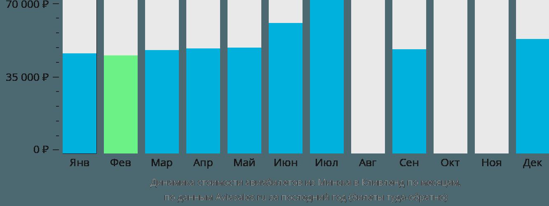 Динамика стоимости авиабилетов из Минска в Кливленд по месяцам