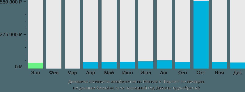 Динамика стоимости авиабилетов из Минска в Шарлотт по месяцам