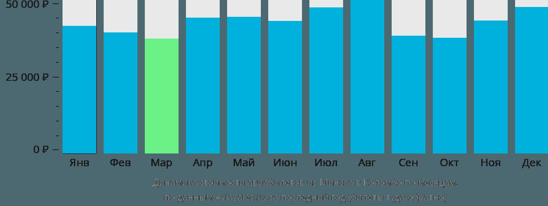 Динамика стоимости авиабилетов из Минска в Коломбо по месяцам