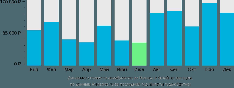 Динамика стоимости авиабилетов из Минска в Китай по месяцам