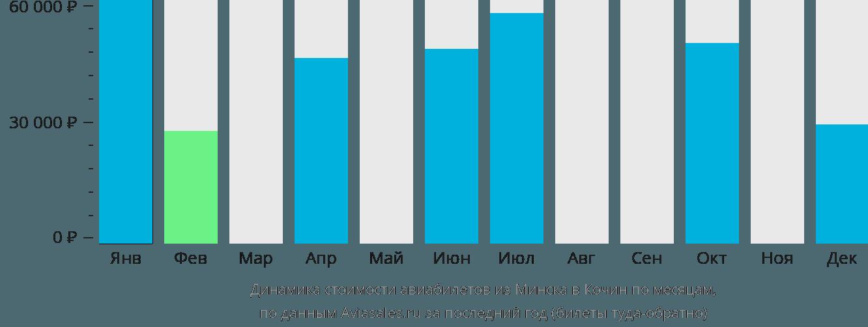 Динамика стоимости авиабилетов из Минска в Кочин по месяцам