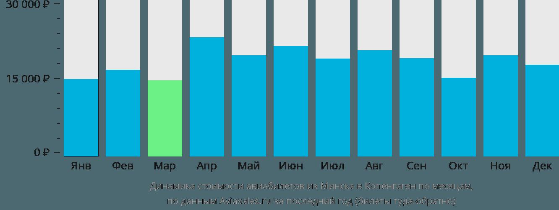Динамика стоимости авиабилетов из Минска в Копенгаген по месяцам