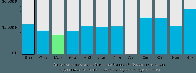 Динамика стоимости авиабилетов из Минска в Чебоксары по месяцам