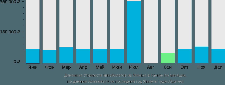 Динамика стоимости авиабилетов из Минска в Канкун по месяцам