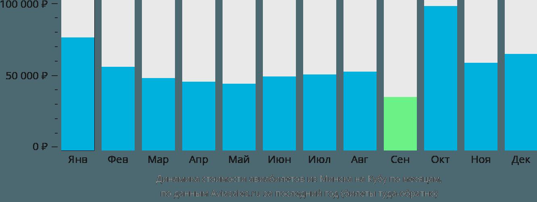 Динамика стоимости авиабилетов из Минска на Кубу по месяцам