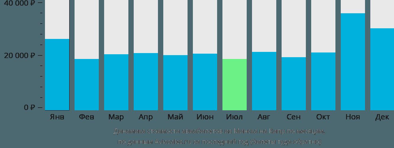 Динамика стоимости авиабилетов из Минска на Кипр по месяцам