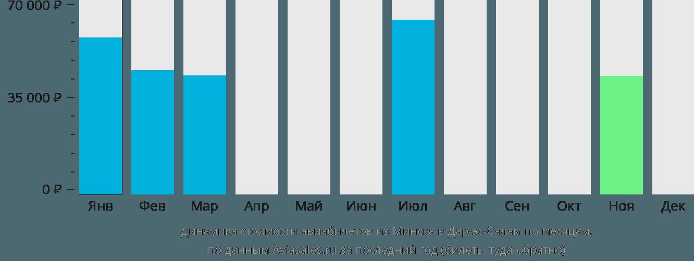 Динамика стоимости авиабилетов из Минска в Дар-эс-Салам по месяцам