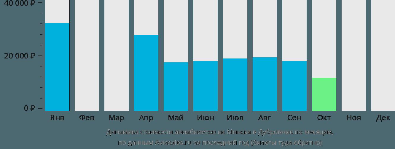 Динамика стоимости авиабилетов из Минска в Дубровник по месяцам