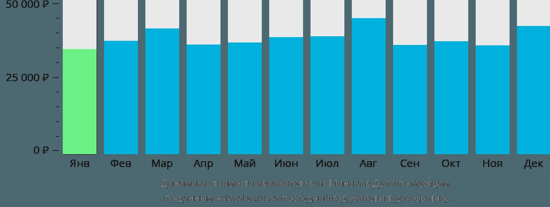 Динамика стоимости авиабилетов из Минска в Дели по месяцам