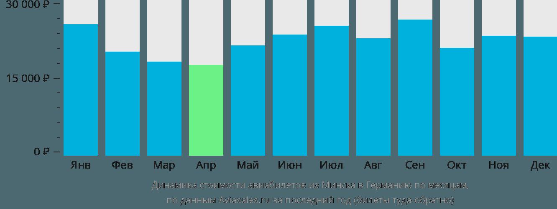 Динамика стоимости авиабилетов из Минска в Германию по месяцам