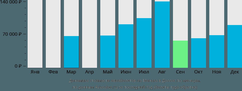 Динамика стоимости авиабилетов из Минска в Даллас по месяцам