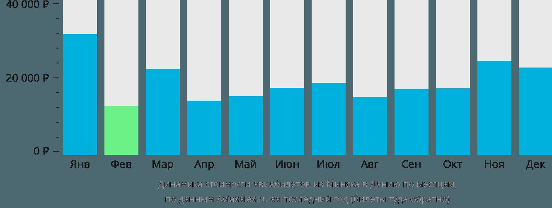 Динамика стоимости авиабилетов из Минска в Данию по месяцам