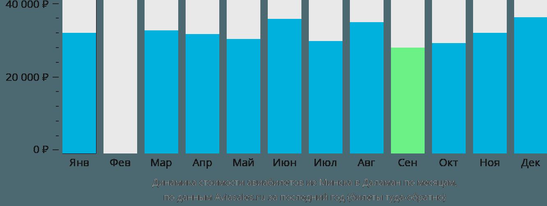 Динамика стоимости авиабилетов из Минска в Даламан по месяцам